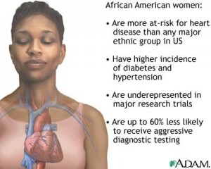 When a heart attack strikes it doesnt always feel the same in women as it does in men Not everyone gets all of those symptoms If you have chest discomfort especially if you also have one or